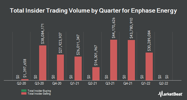 Insider Trades by Quarter for Enphase Energy (NASDAQ:ENPH)