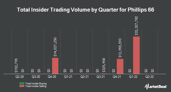 Insider Trades by Quarter for Phillips 66 (NYSE:PSX)