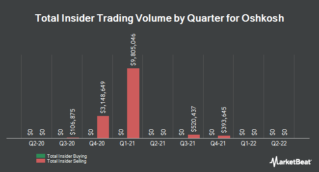 Insider Trades by Quarter for Oshkosh (NYSE:OSK)