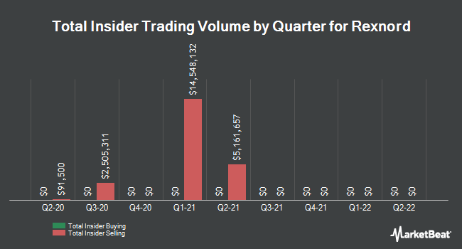 Insider Trades by Quarter for Rexnord (NYSE:RXN)