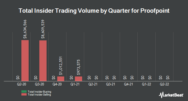 Insider Trades by Quarter for Proofpoint (NASDAQ:PFPT)