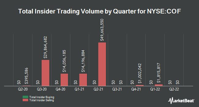 Insider Trades by Quarter for Capital One Financial (NYSE:COF)