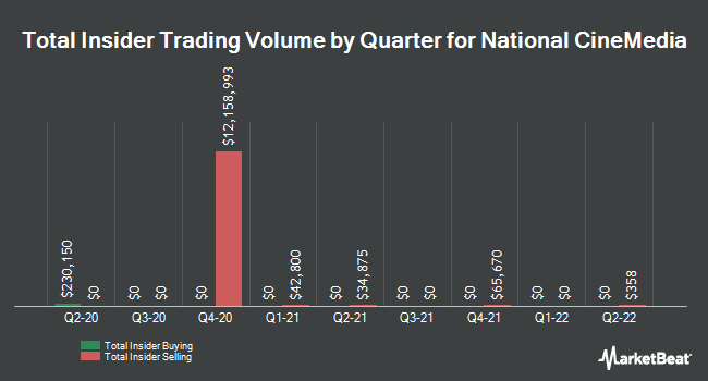 Insider Trades by Quarter for National CineMedia (NASDAQ:NCMI)