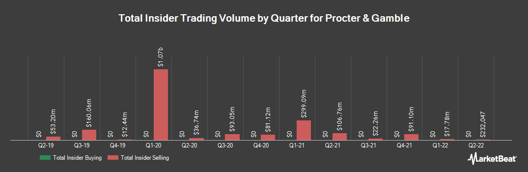 Insider Trading History for Procter & Gamble (NYSE:PG)