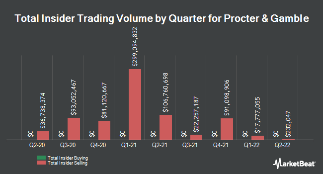 Insider Trades by Quarter for Procter & Gamble Company (The) (NYSE:PG)
