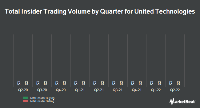 Insider Trades by Quarter for United Technologies (NYSE:UTX)