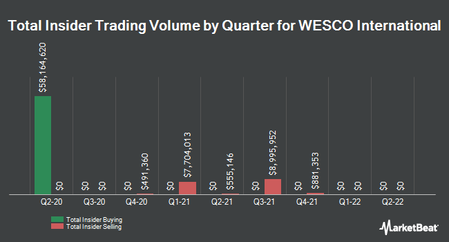 Insider Trades by Quarter for WESCO International (NYSE:WCC)