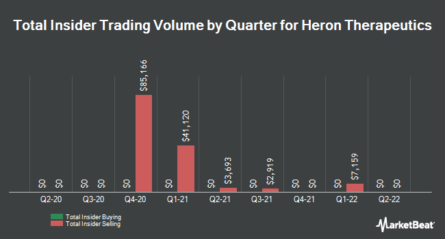 Insider Trades by Quarter for Heron Therapeutics (NASDAQ:HRTX)