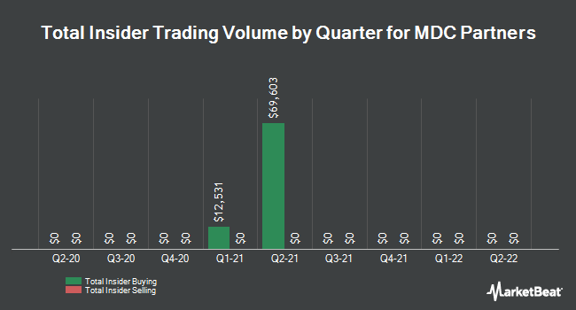 Insider Trades by Quarter for MDC Partners (NASDAQ:MDCA)