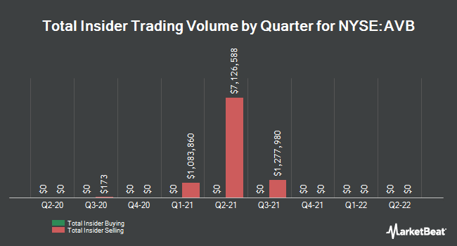 Insider Trades by Quarter for AvalonBay Communities (NYSE:AVB)
