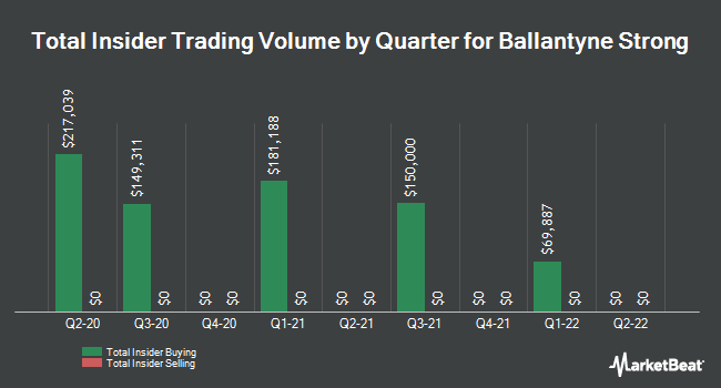 Insider Trades by Quarter for Ballantyne Strong (NYSEAMERICAN:BTN)