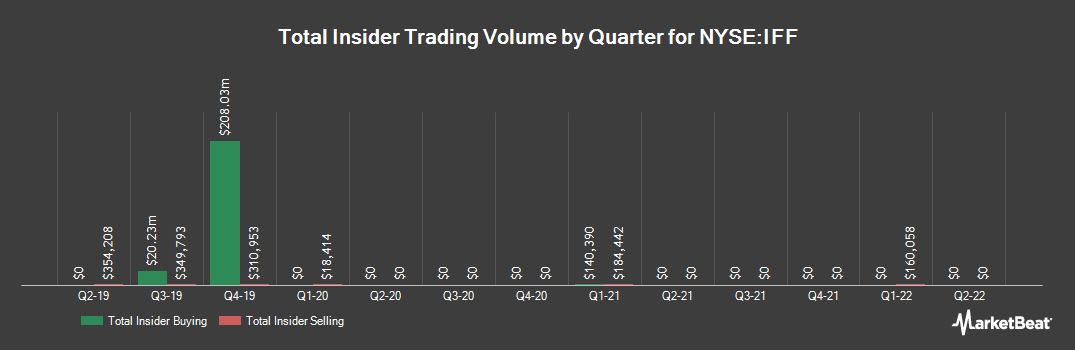 Insider Trading History for International Flavors & Fragrances (NYSE:IFF)