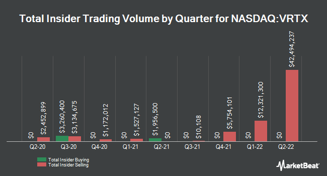 Insider Trades by Quarter for Vertex Pharmaceuticals Incorporated (NASDAQ:VRTX)