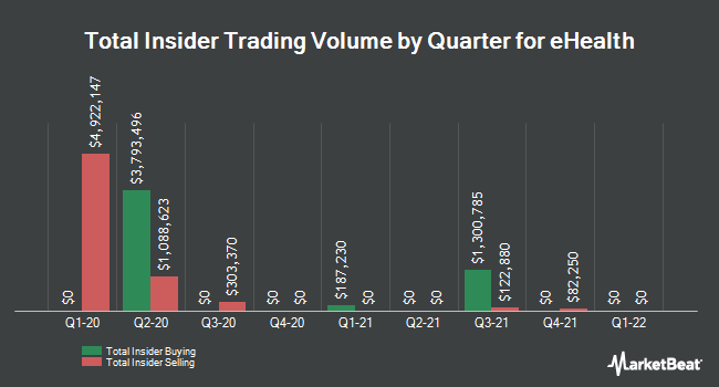 Insider Trades by Quarter for eHealth (NASDAQ:EHTH)