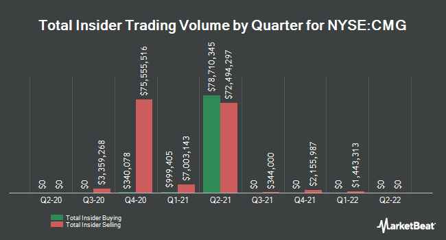 Insider Trades by Quarter for Chipotle Mexican Grill (NYSE:CMG)