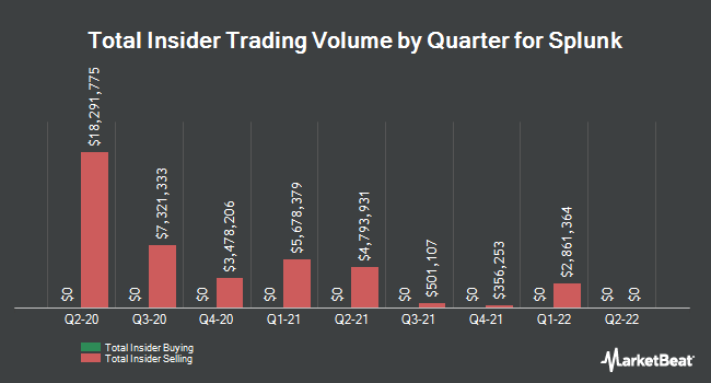 Insider Trades by Quarter for Splunk (NASDAQ:SPLK)