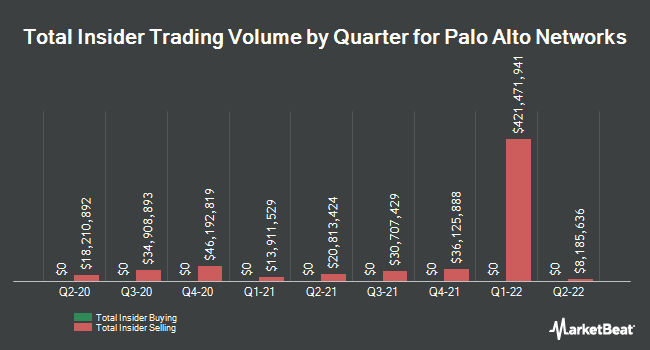 Insider Trades by Quarter for Palo Alto Networks (NYSE:PANW)