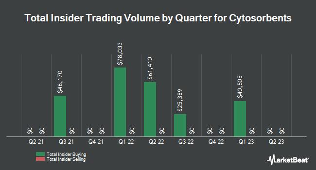Insider Trading History for Cytosorbents (NASDAQ:CTSO)