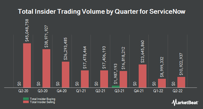 Insider Trades by Quarter for ServiceNow (NYSE:NOW)