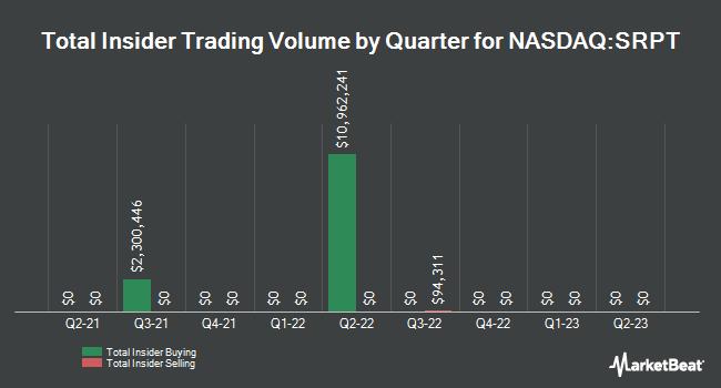 Insider Trading History for Sarepta Therapeutics (NASDAQ:SRPT)