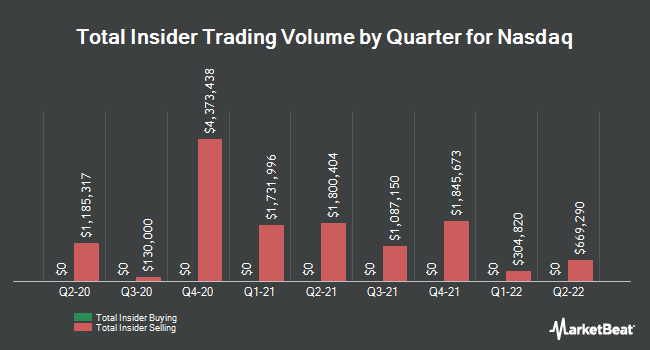 Insider Trades by Quarter for Nasdaq (NASDAQ:NDAQ)