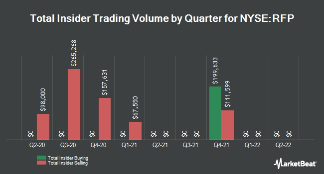 Insider Trades by Quarter for Resolute Forest Products (NYSE:RFP)