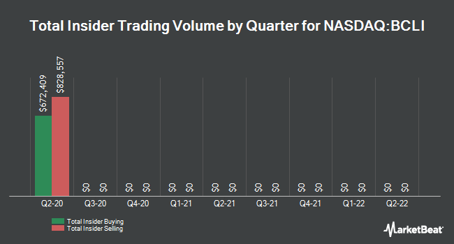 Insider Trades by Quarter for Brainstorm Cell Therapeutics (NASDAQ:BCLI)