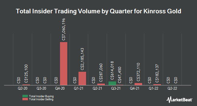 Insider Trades by Quarter for Kinross Gold (TSE:K)