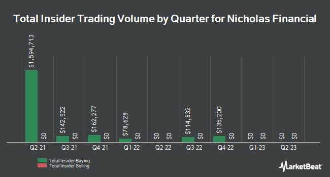 Insider Trading History for Nicholas Financial (NASDAQ:NICK)