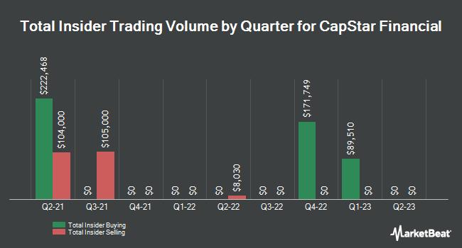 Insider Trades by Quarter for Capstar Financial (NASDAQ:CSTR)