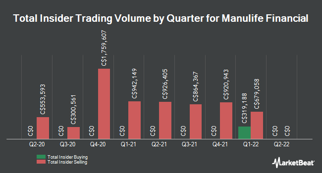Insider Trades by Quarter for Manulife Financial (TSE:MFC)