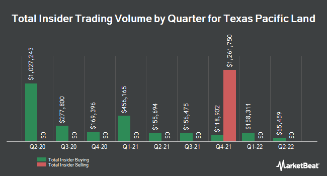 Insider Trades by Quarter for Texas Pacific Land Trust (NYSE:TPL)