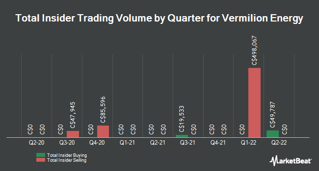 Insider Trades by Quarter for Vermilion Energy (TSE:VET)