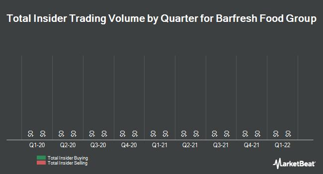 Insider Trades by Quarter for Barfresh Food Group (OTCMKTS:BRFH)