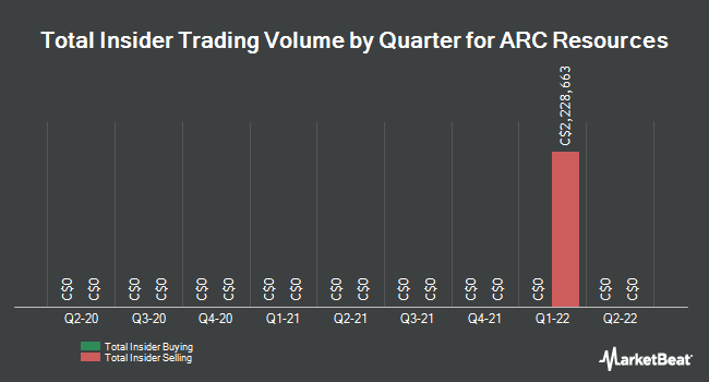 Insider Trades by Quarter for ARC Resources (TSE:ARX)
