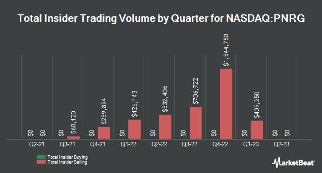 Insider Trading History for PrimeEnergy (NASDAQ:PNRG)