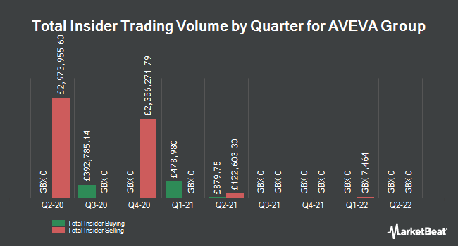 Insider Trades by Quarter for AVEVA Group (LON:AVV)