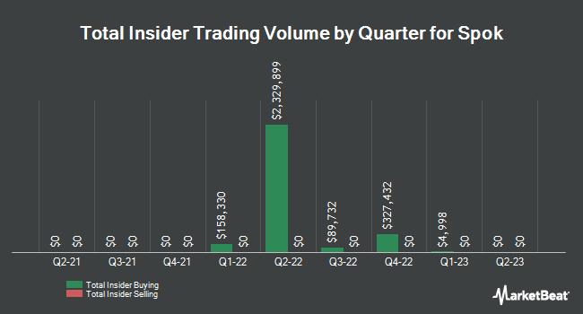 Insider Trades by Quarter for Spok (NASDAQ:SPOK)