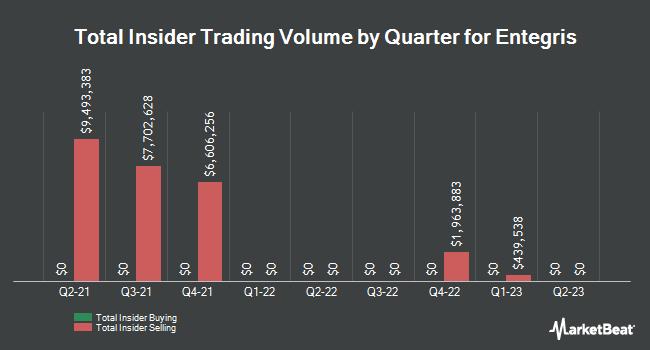 Insider Trades by Quarter for Entegris (NASDAQ:ENTG)