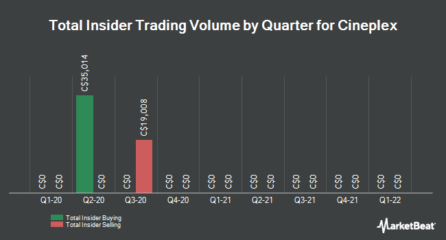 Insider Trades by Quarter for Cineplex (TSE:CGX)