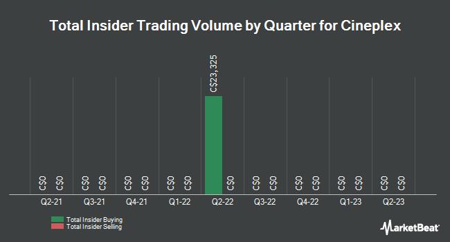 Insider Trading History for Cineplex (TSE:CGX)