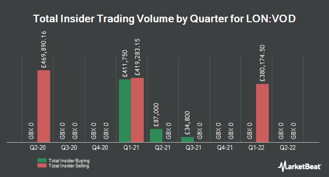 Insider Trades by Quarter for Vodafone Group (LON:VOD)