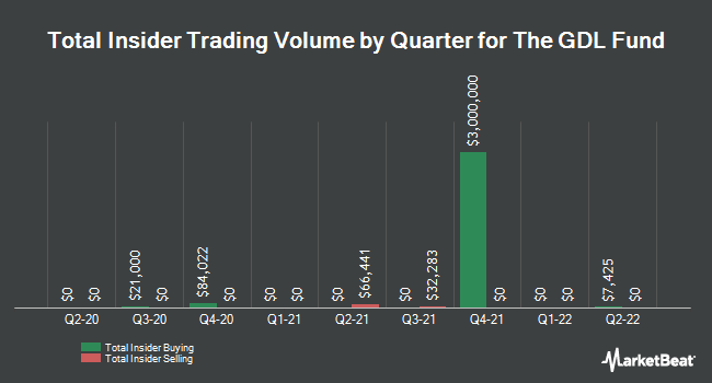 Insider Trades by Quarter for GDL Fund (NYSE:GDL)
