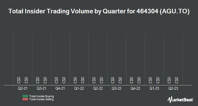 Insider Trades by Quarter for Agrium (TSE:AGU)