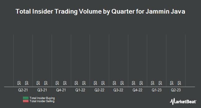 Insider Trades by Quarter for Jammin Java (OTCMKTS:JAMN)