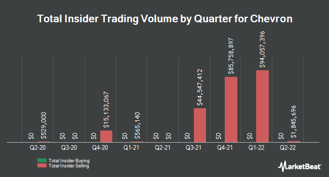 Insider Trades by Quarter for Chevron (NYSE:CVX)
