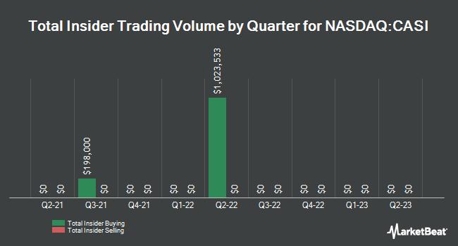 Insider Trades by Quarter for CASI Pharmaceuticals (NASDAQ:CASI)