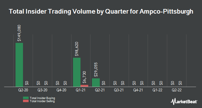 Insider Trades by Quarter for Ampco-Pittsburgh (NYSE:AP)