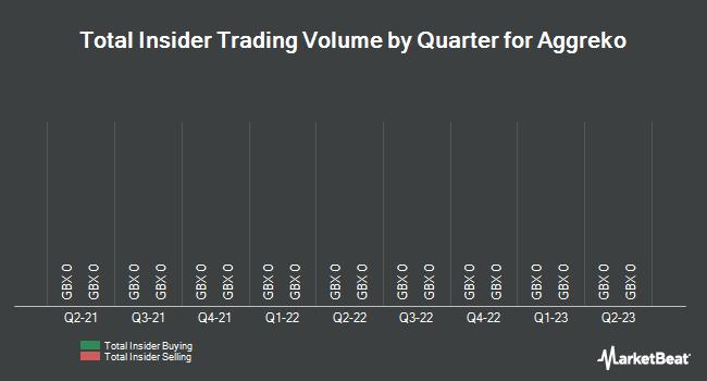 Insider Trades by Quarter for Aggreko (LON:AGK)