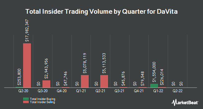 Insider Trades by Quarter for Davita (NYSE:DVA)